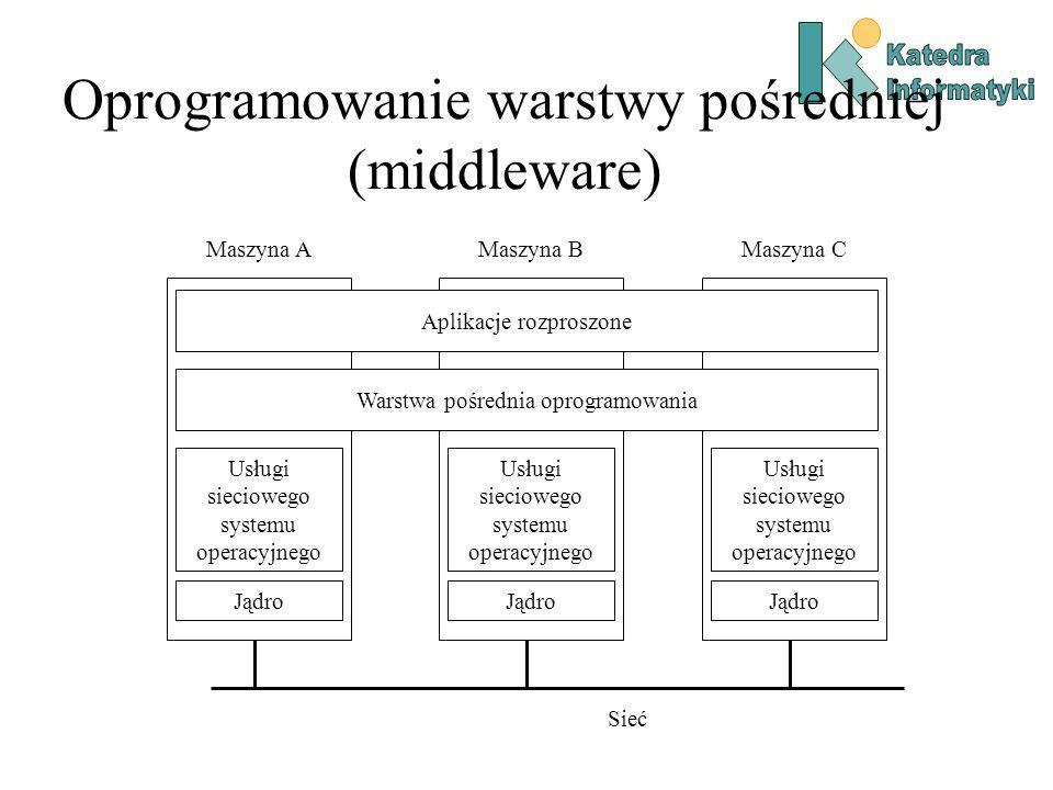 Oprogramowanie warstwy pośredniej (middleware)