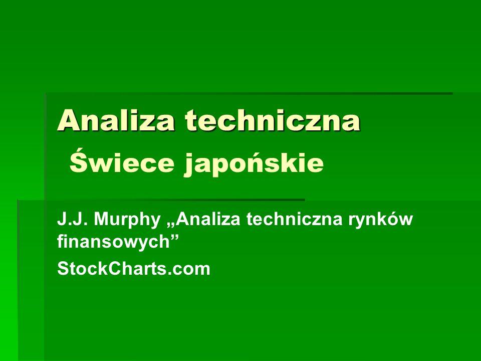 Analiza techniczna Świece japońskie