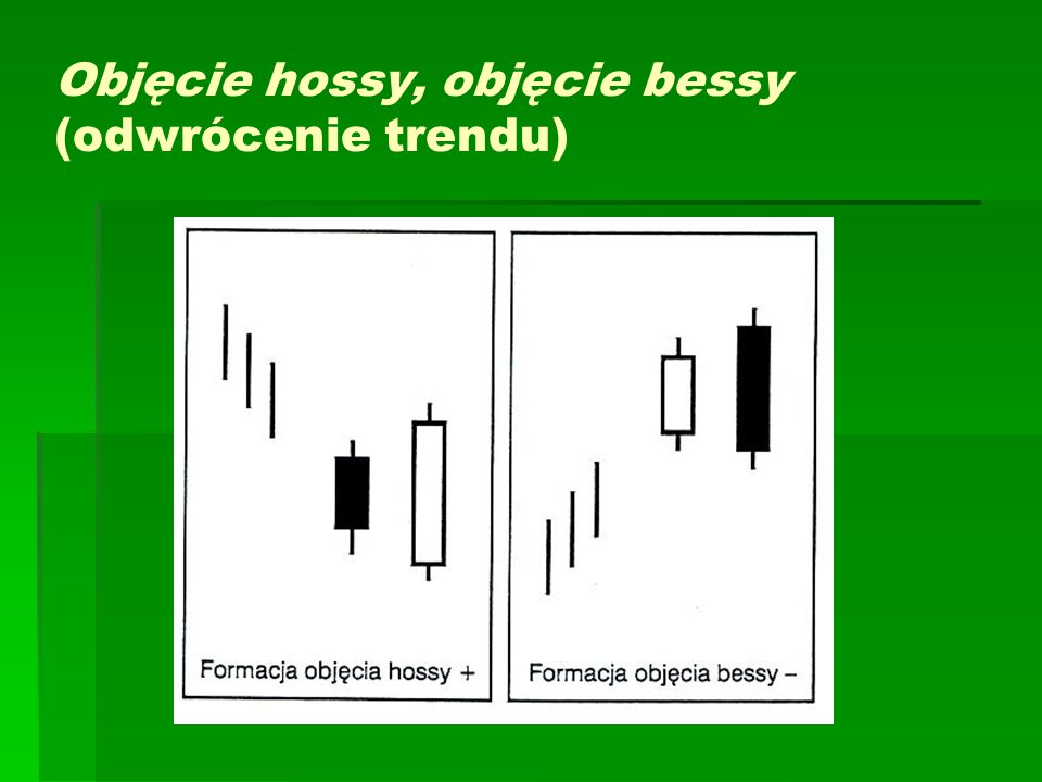 Objęcie hossy, objęcie bessy (odwrócenie trendu)