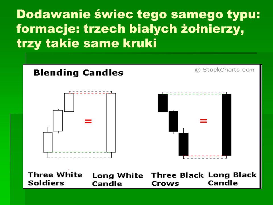 Dodawanie świec tego samego typu: formacje: trzech białych żołnierzy, trzy takie same kruki