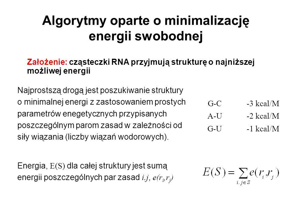 Algorytmy oparte o minimalizację energii swobodnej