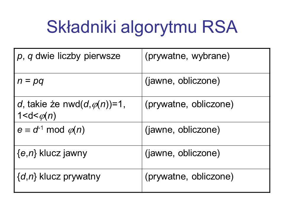 Składniki algorytmu RSA