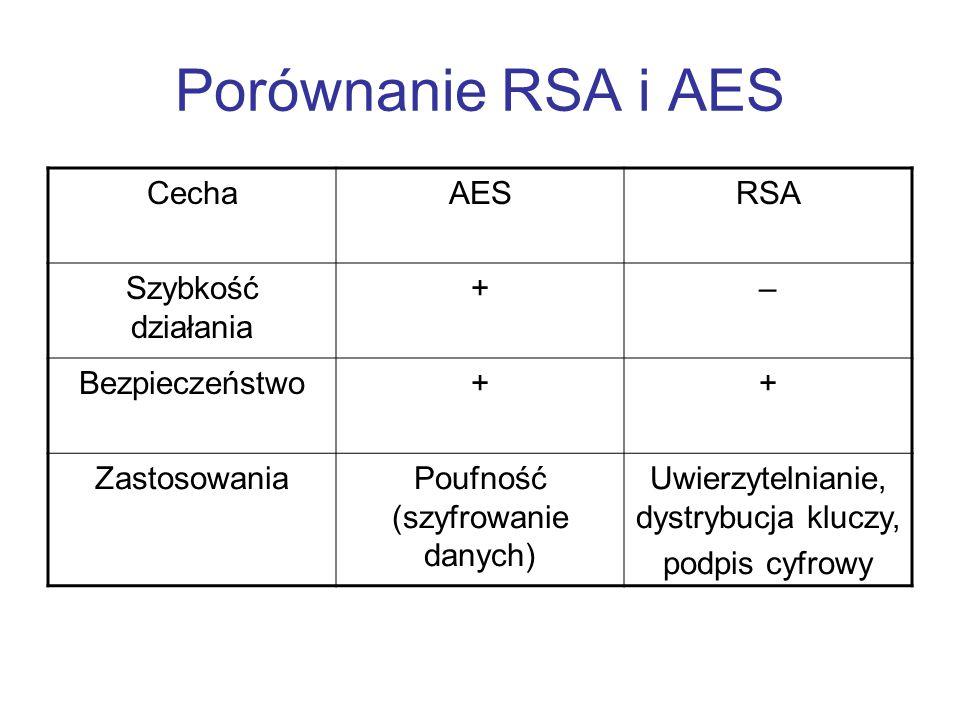 Porównanie RSA i AES Cecha AES RSA Szybkość działania + –