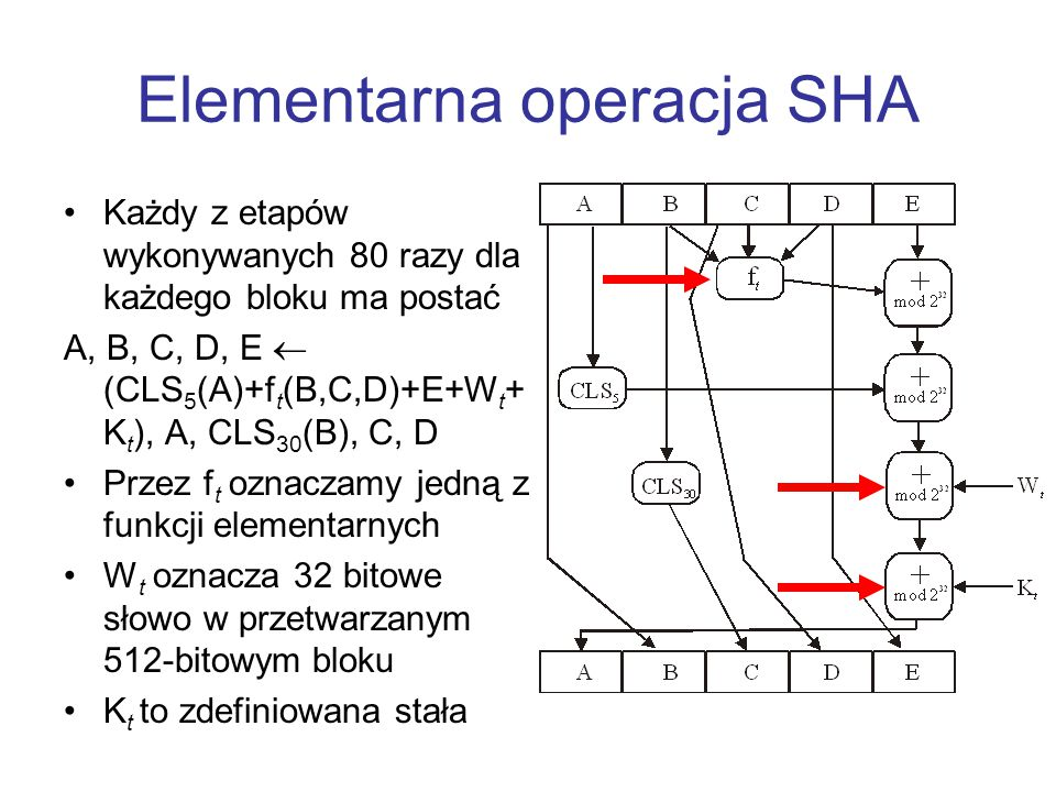 Elementarna operacja SHA