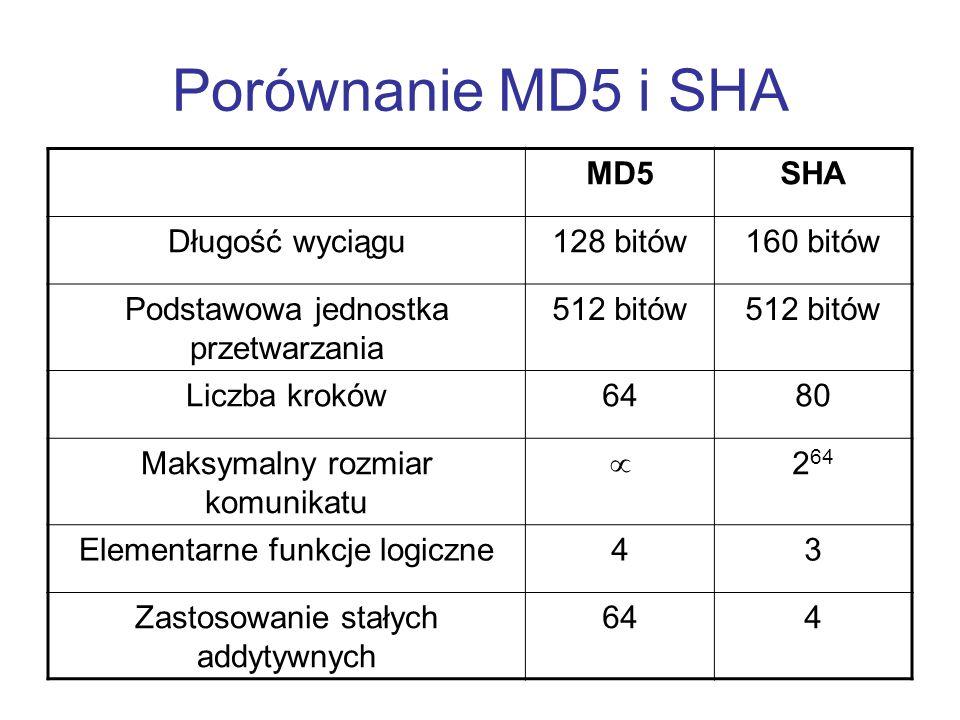 Porównanie MD5 i SHA MD5 SHA Długość wyciągu 128 bitów 160 bitów