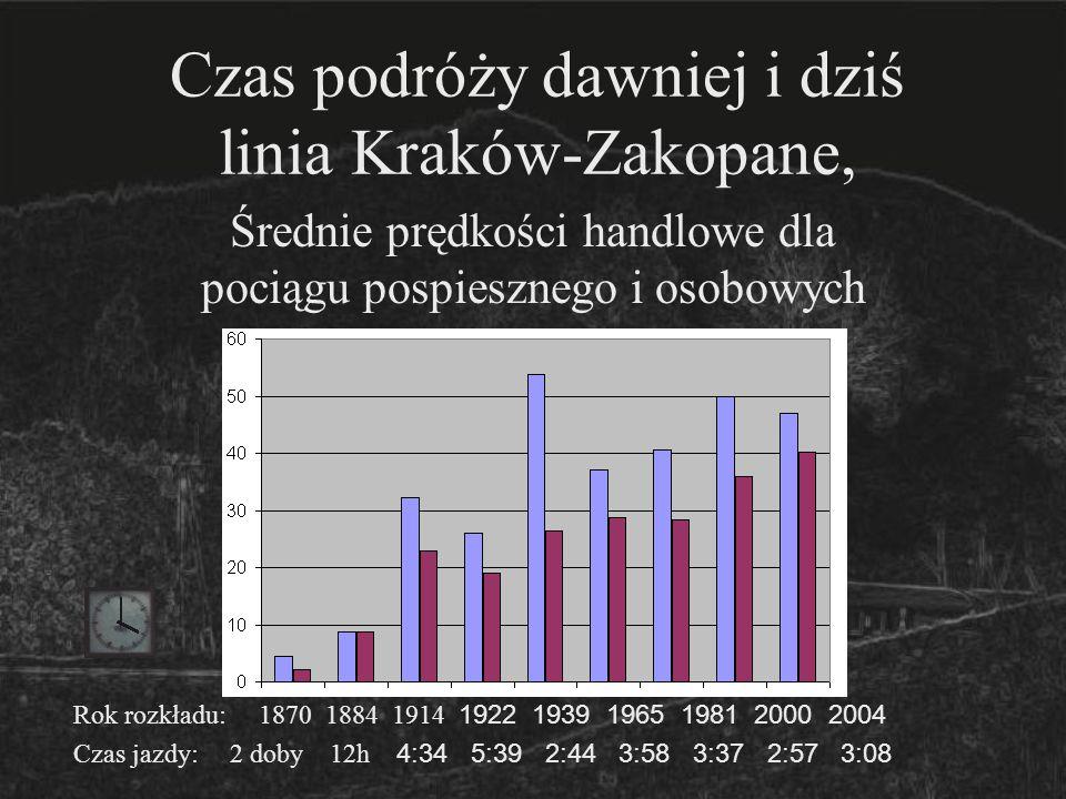Czas podróży dawniej i dziś linia Kraków-Zakopane,