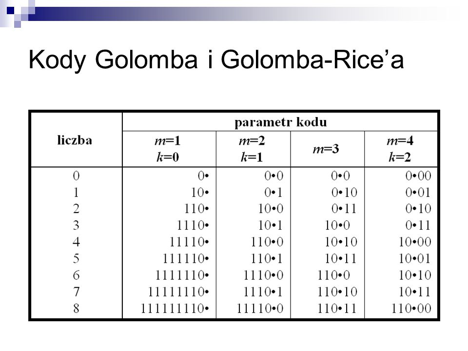 Kody Golomba i Golomba-Rice'a