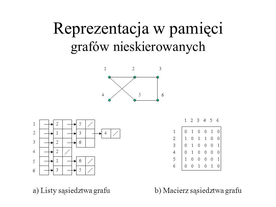 Reprezentacja w pamięci grafów nieskierowanych
