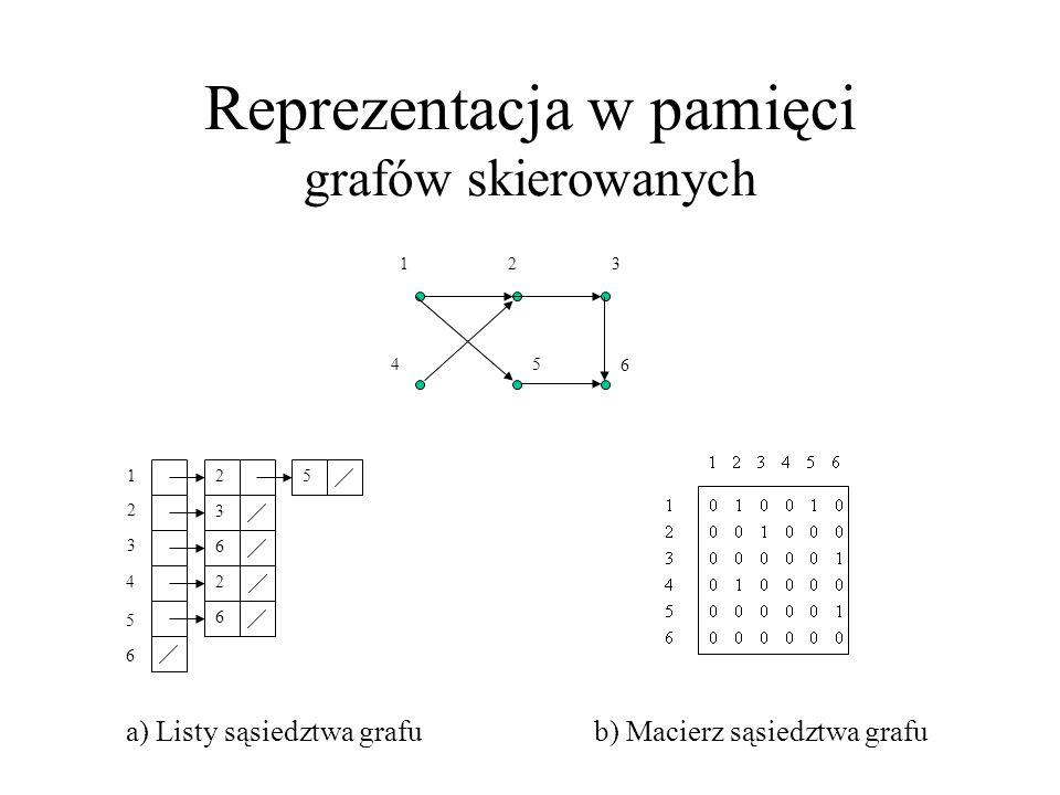Reprezentacja w pamięci grafów skierowanych
