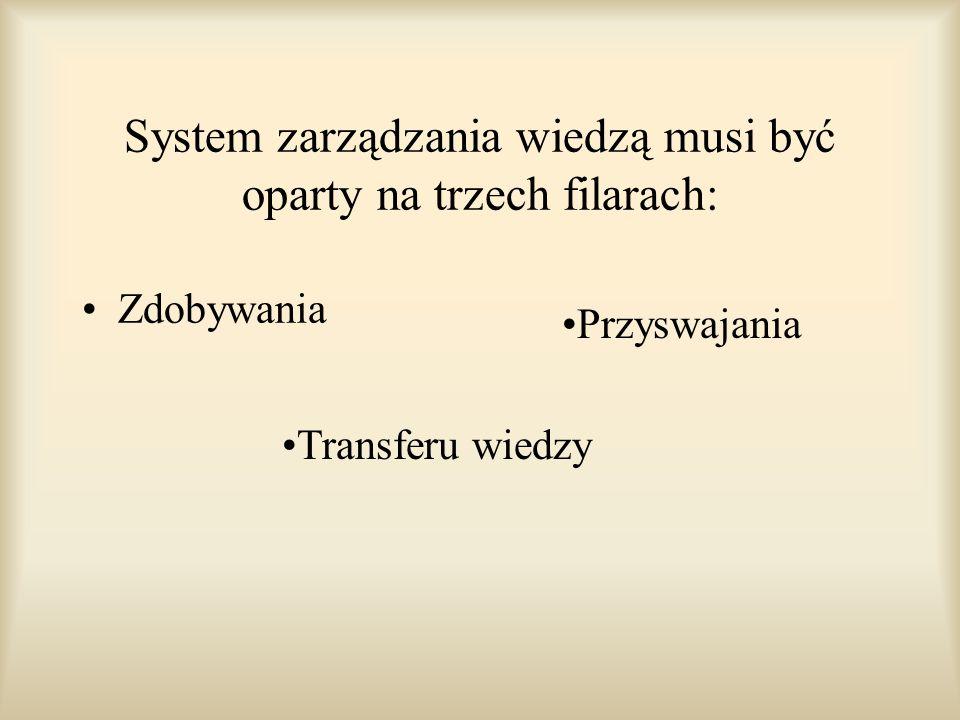 System zarządzania wiedzą musi być oparty na trzech filarach: