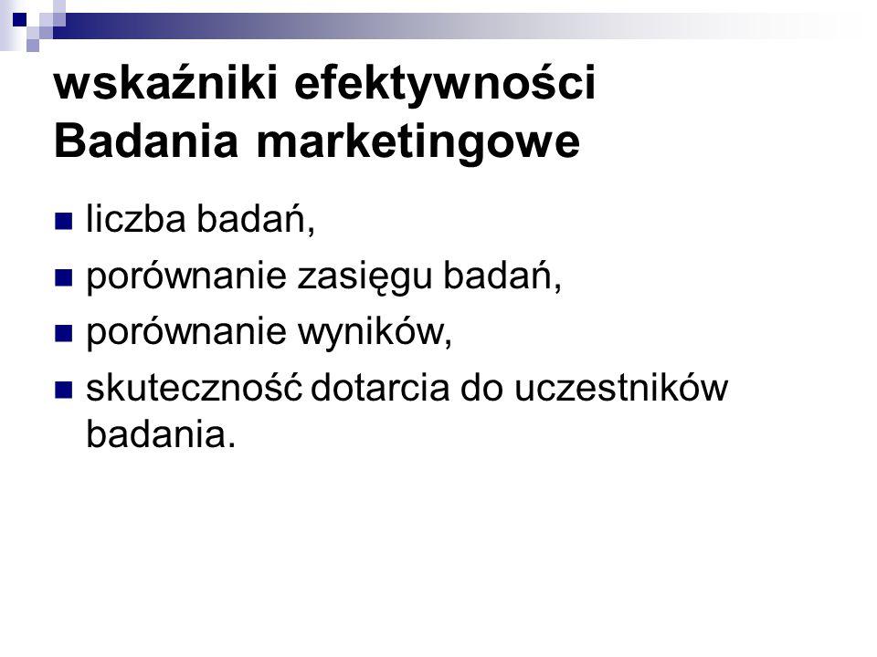 wskaźniki efektywności Badania marketingowe
