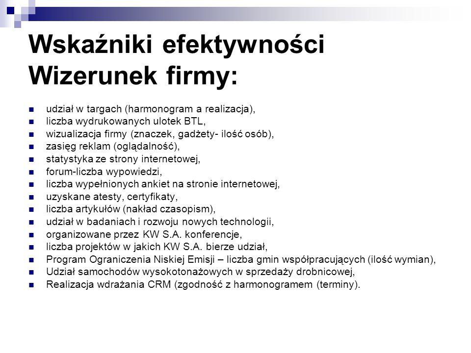 Wskaźniki efektywności Wizerunek firmy: