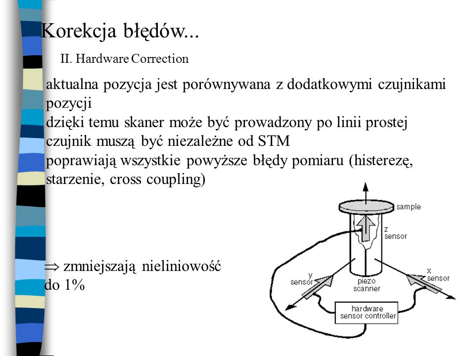 Korekcja błędów... II. Hardware Correction. aktualna pozycja jest porównywana z dodatkowymi czujnikami pozycji.