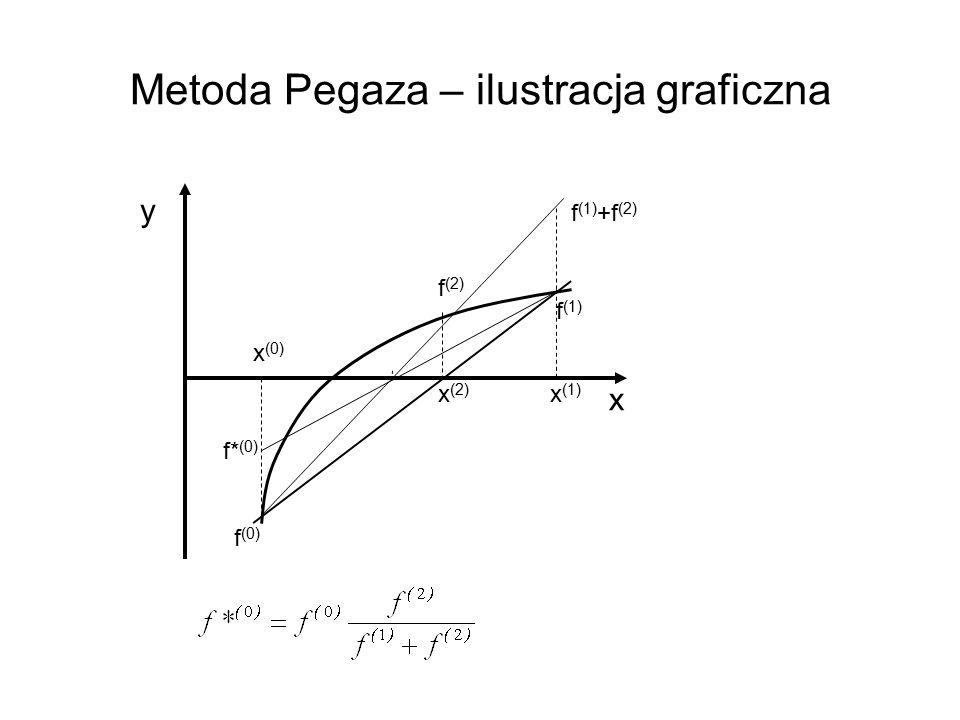 Metoda Pegaza – ilustracja graficzna