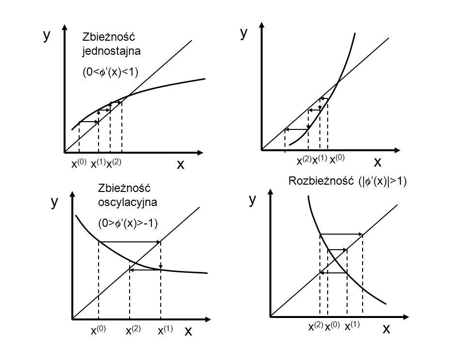 y y x x y y x x Zbieżność jednostajna (0<f'(x)<1) x(2) x(1) x(0)
