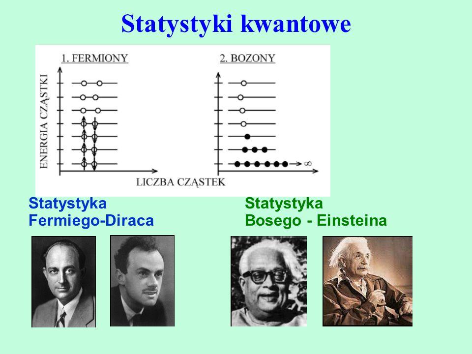 Statystyki kwantowe Statystyka Fermiego-Diraca Statystyka