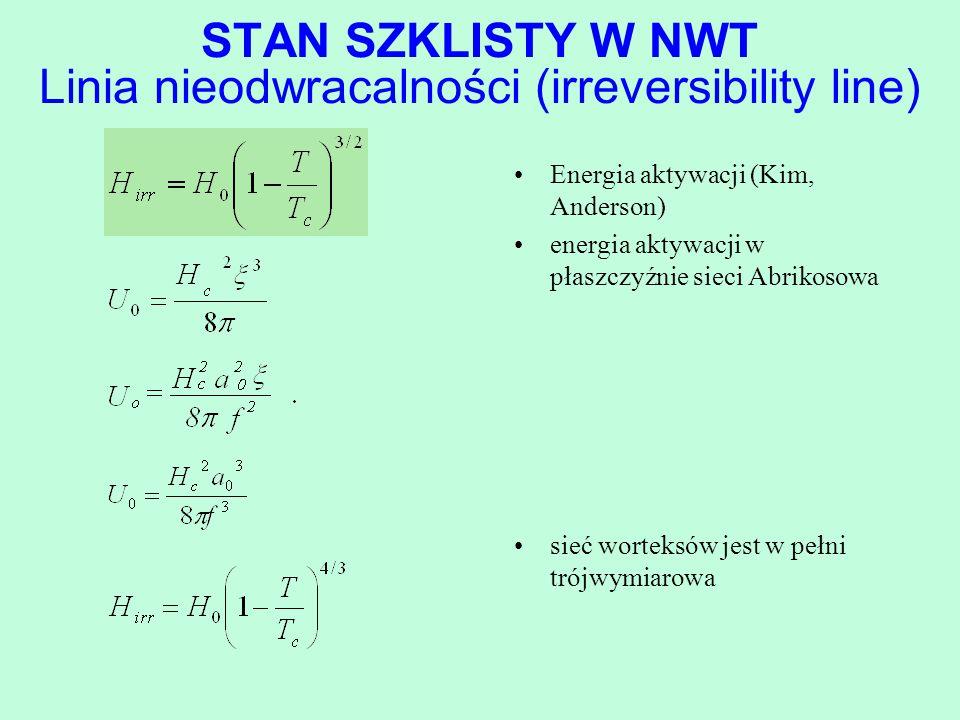 STAN SZKLISTY W NWT Linia nieodwracalności (irreversibility line)
