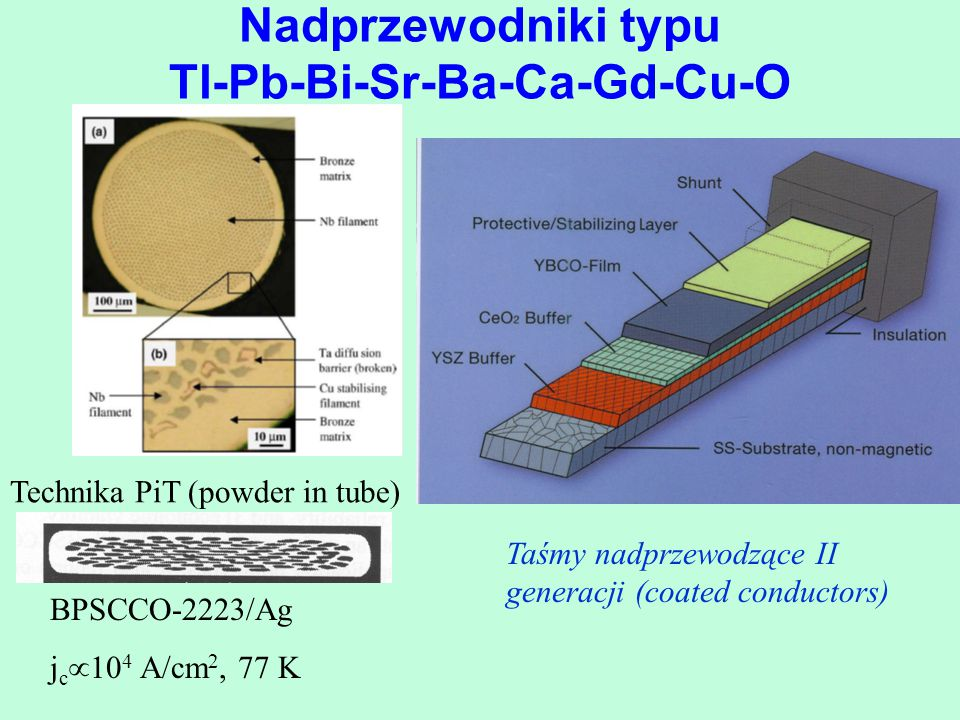 Nadprzewodniki typu Tl-Pb-Bi-Sr-Ba-Ca-Gd-Cu-O