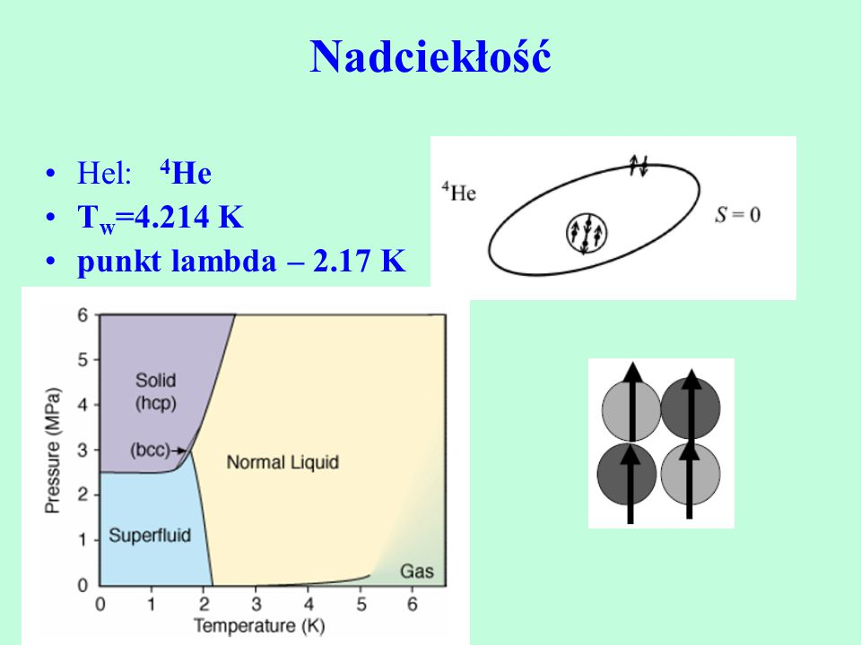 Nadciekłość Hel: 4He Tw=4.214 K punkt lambda – 2.17 K