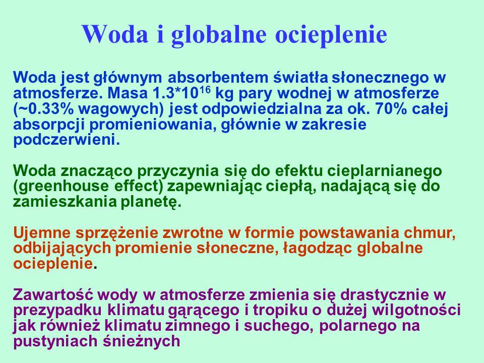 Woda i globalne ocieplenie