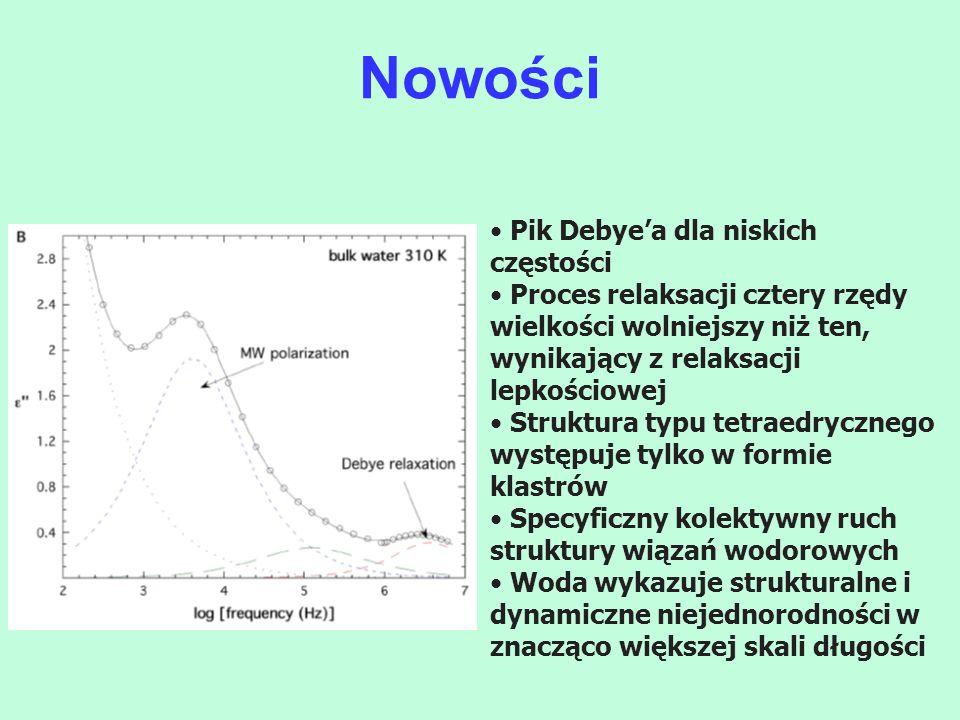 Nowości Pik Debye'a dla niskich częstości