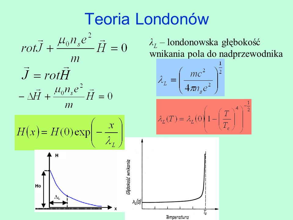 Teoria Londonów λL – londonowska głębokość wnikania pola do nadprzewodnika