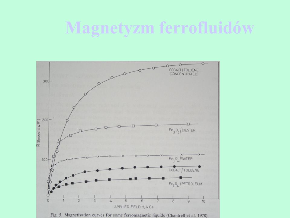 Magnetyzm ferrofluidów