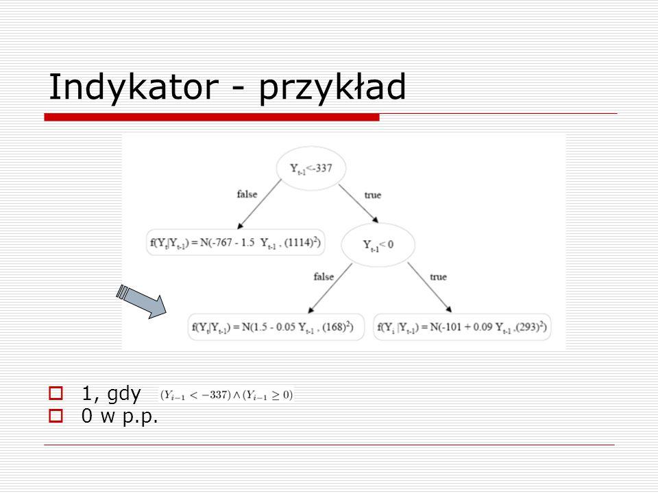 Indykator - przykład 1, gdy 0 w p.p.