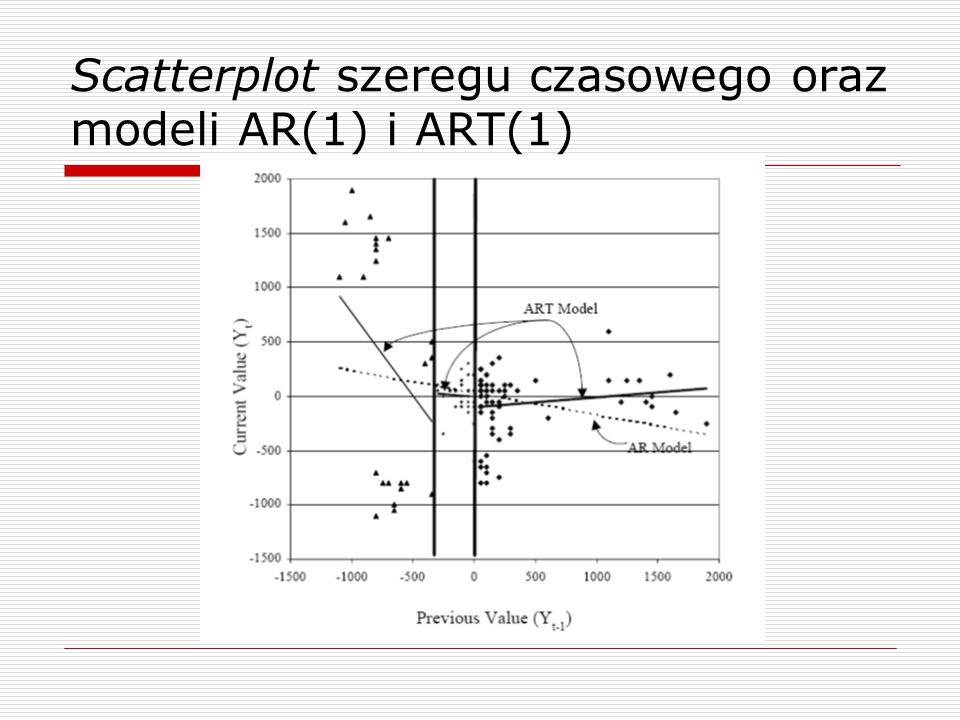 Scatterplot szeregu czasowego oraz modeli AR(1) i ART(1)