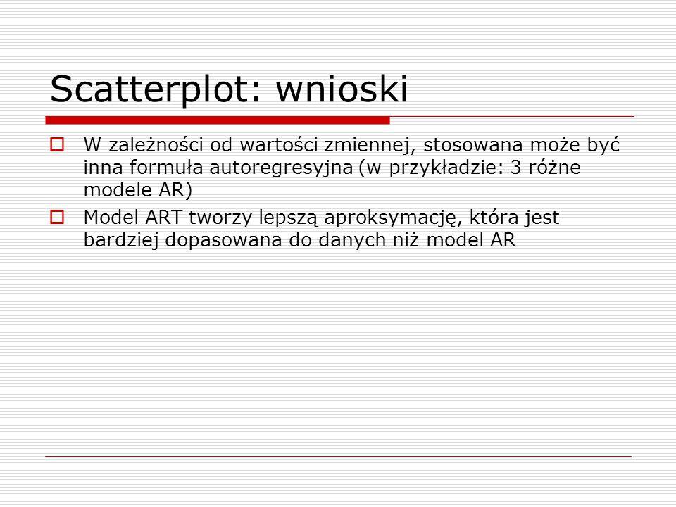 Scatterplot: wnioski W zależności od wartości zmiennej, stosowana może być inna formuła autoregresyjna (w przykładzie: 3 różne modele AR)