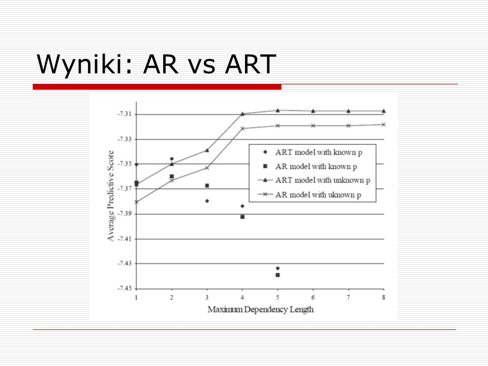 Wyniki: AR vs ART