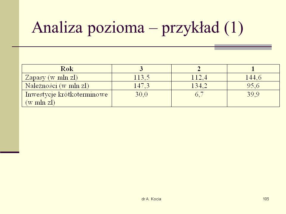 Analiza pozioma – przykład (1)