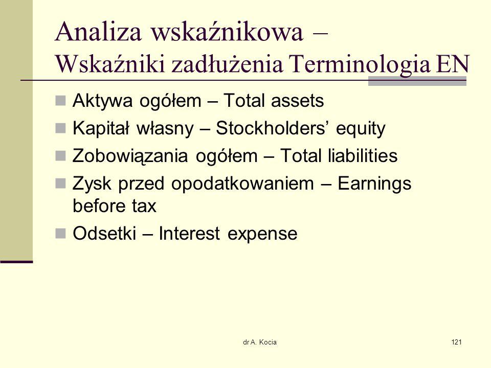 Analiza wskaźnikowa – Wskaźniki zadłużenia Terminologia EN