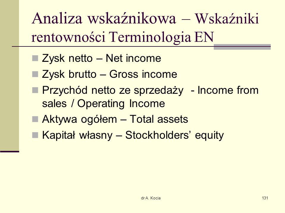 Analiza wskaźnikowa – Wskaźniki rentowności Terminologia EN