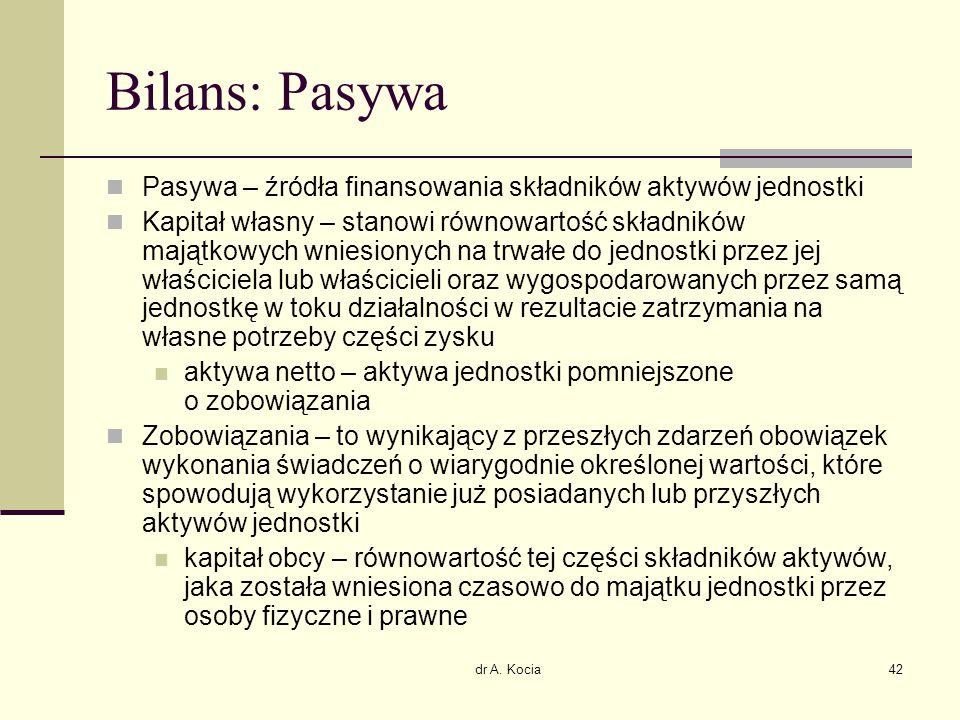 Bilans: Pasywa Pasywa – źródła finansowania składników aktywów jednostki.