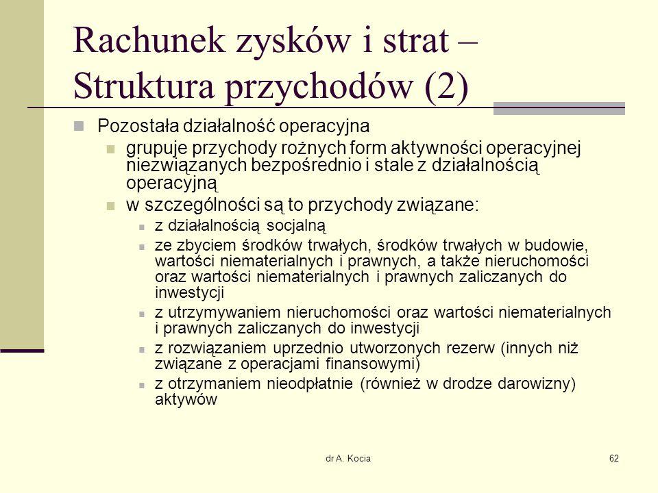Rachunek zysków i strat – Struktura przychodów (2)