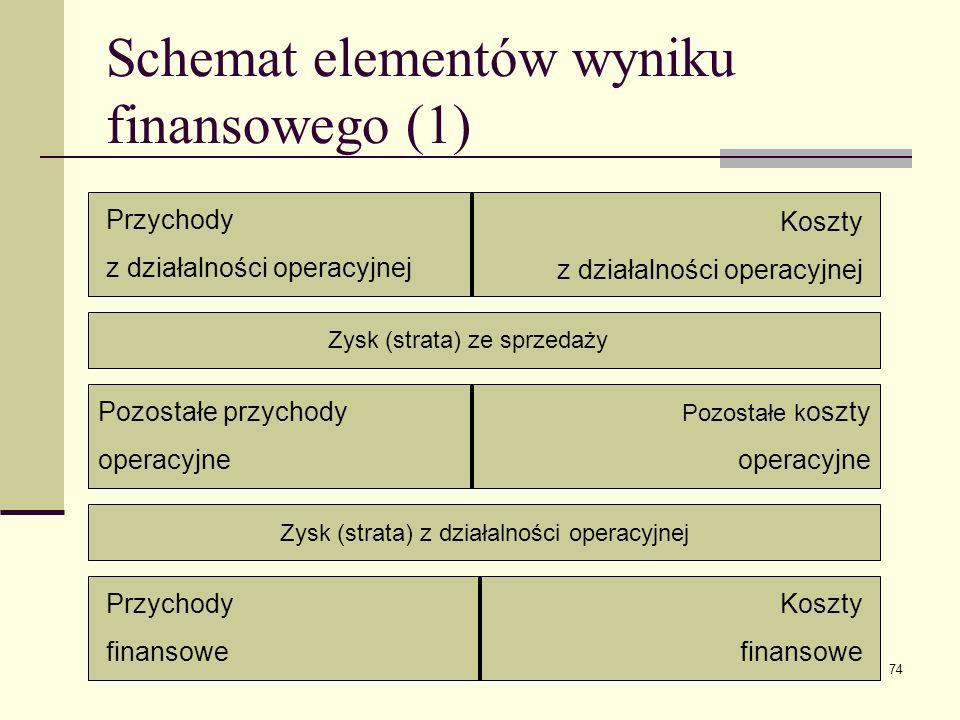 Schemat elementów wyniku finansowego (1)