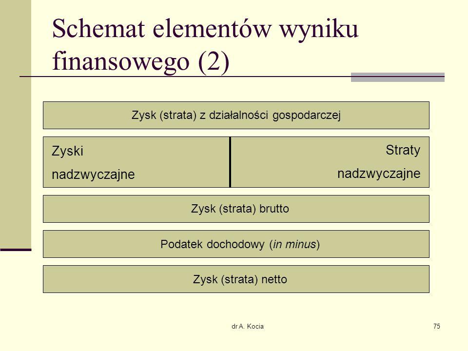 Schemat elementów wyniku finansowego (2)