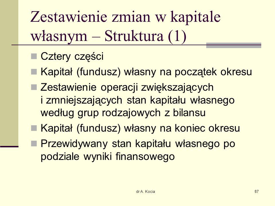 Zestawienie zmian w kapitale własnym – Struktura (1)