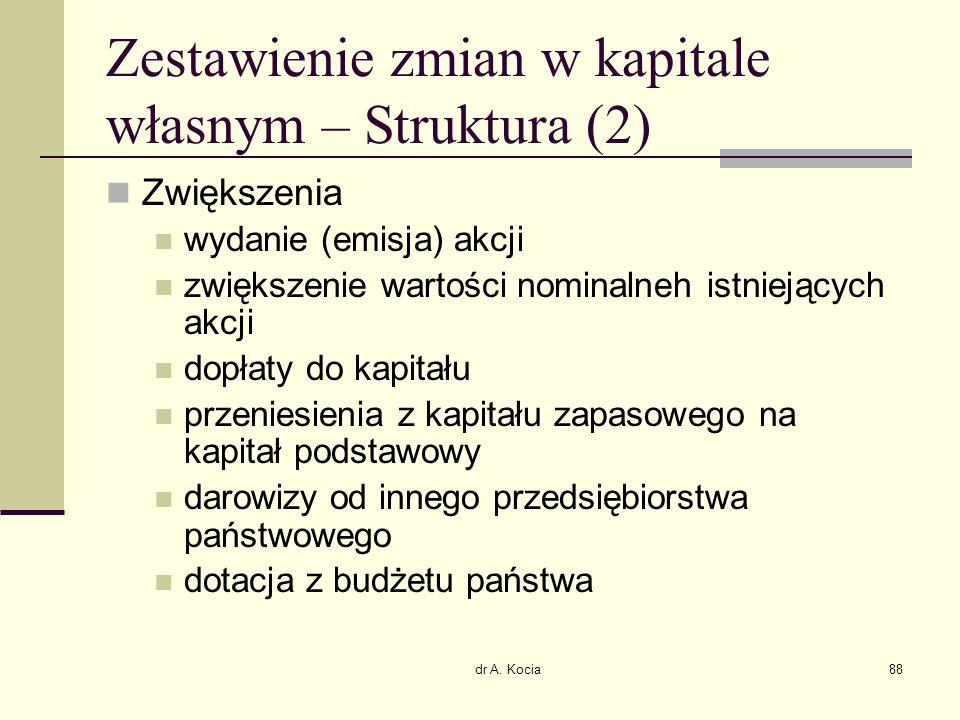 Zestawienie zmian w kapitale własnym – Struktura (2)