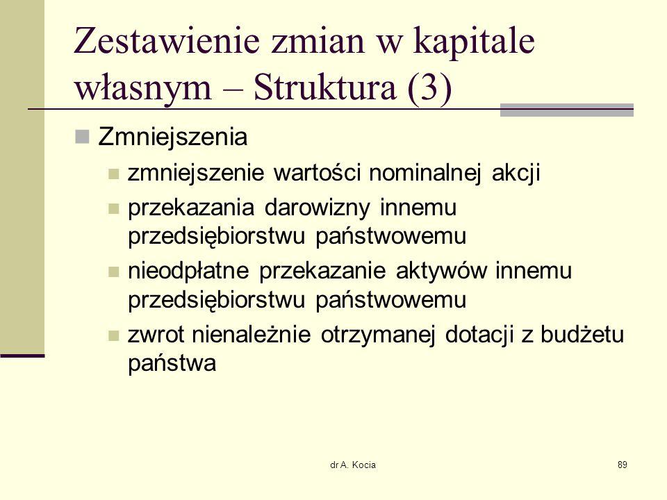 Zestawienie zmian w kapitale własnym – Struktura (3)