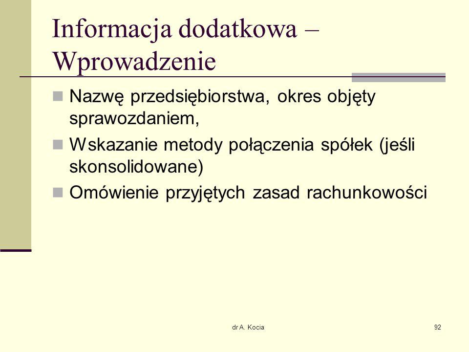 Informacja dodatkowa – Wprowadzenie