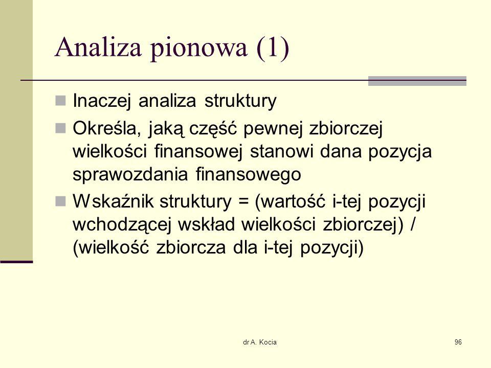 Analiza pionowa (1) Inaczej analiza struktury