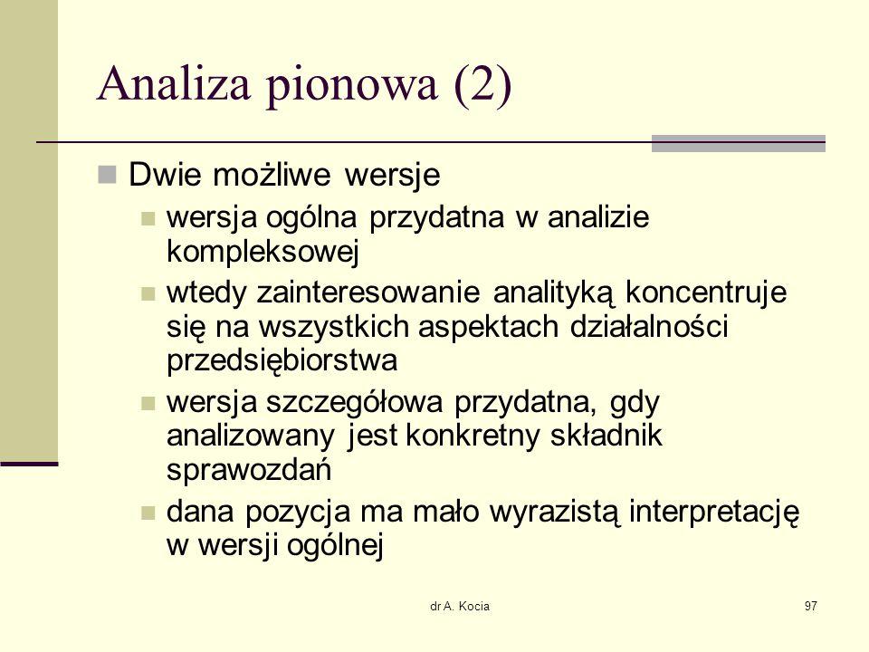 Analiza pionowa (2) Dwie możliwe wersje