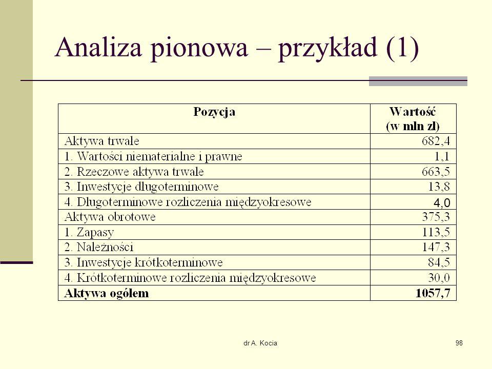 Analiza pionowa – przykład (1)