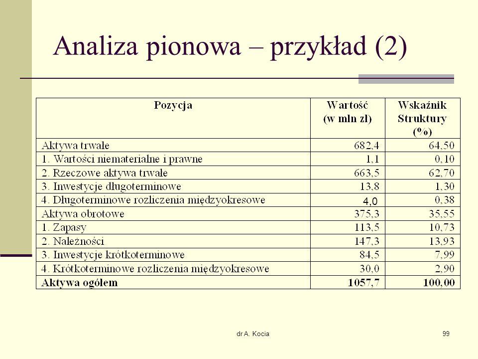 Analiza pionowa – przykład (2)
