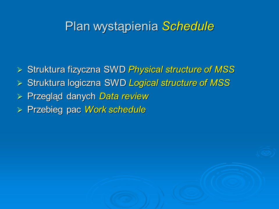 Plan wystąpienia Schedule