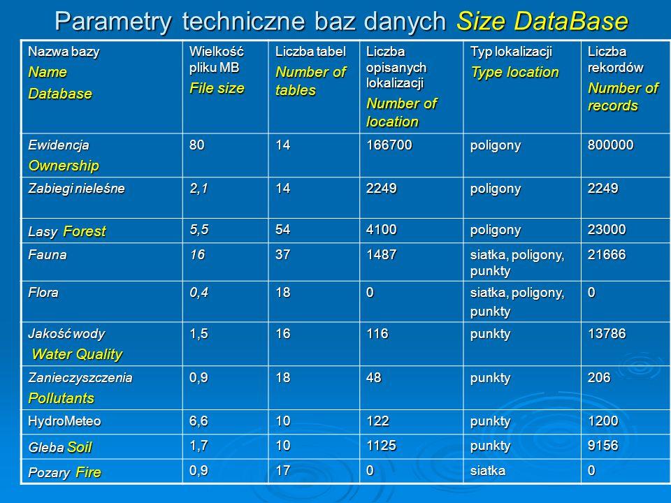 Parametry techniczne baz danych Size DataBase
