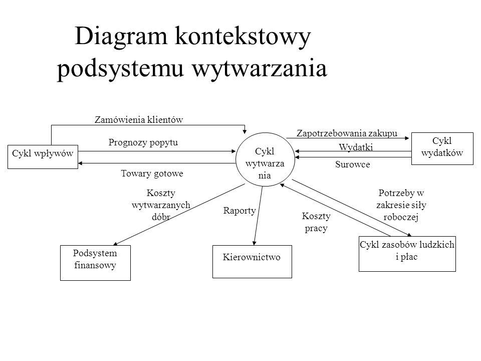Diagram kontekstowy podsystemu wytwarzania