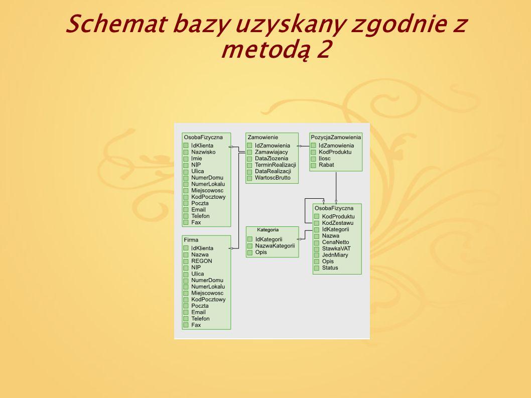 Schemat bazy uzyskany zgodnie z metodą 2